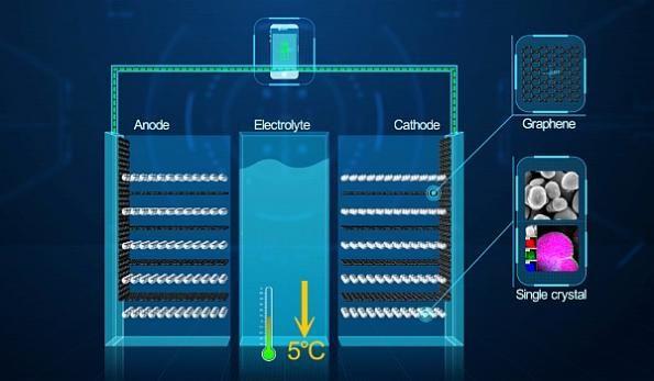 Graphene enhance Li-ion battery to get the longest lifespan