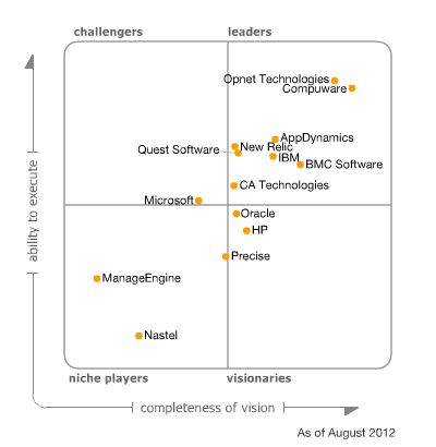 Gartner Magic Quadrant For Application Performance Monitoring Apm Microsoft Ca Technologies Knowledge