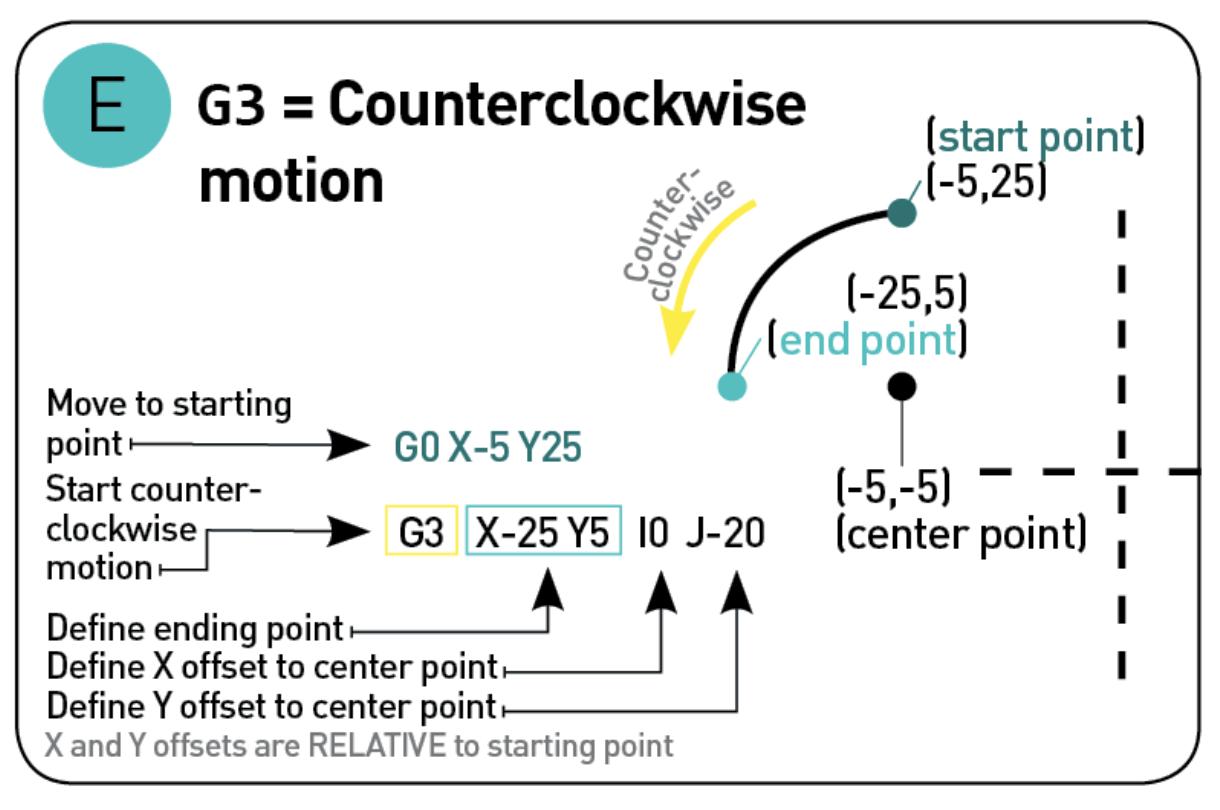 G code tutorial for beginners all3dp cnc pinterest cnc and g code tutorial for beginners all3dp baditri Choice Image