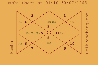 United States Vedic Astrology Chart
