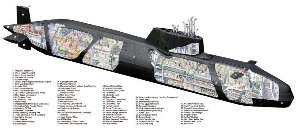 inside a submarine - Google Search