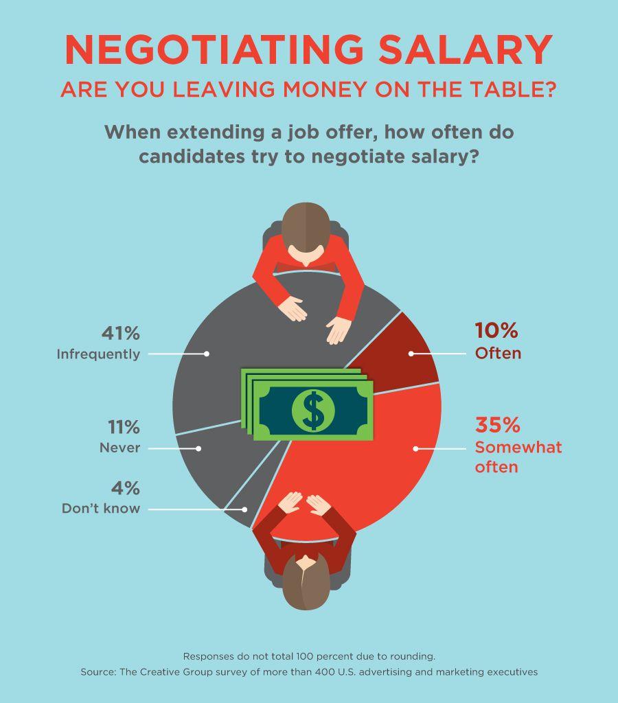 Negotiating salary questions to ask negotiating salary