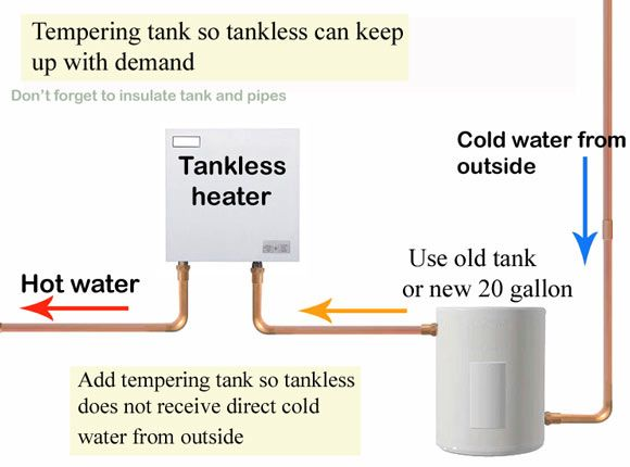 Tankless And Tank Water Heater In Series Bindu Bhatia
