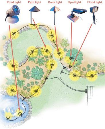 landscape design plans for lighting
