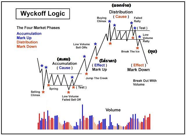 The Anatomy Of Superstocks ว ธ ด ห น Sideway เพ อหาจ ดซ อก อน