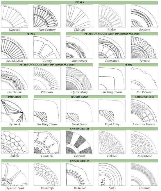 A Chart For Identifying Depression Glass Patterns Warman's New Crystal Patterns Identification