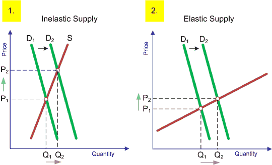 Diagrams Showing How Demand Changes Prices When Supply Is