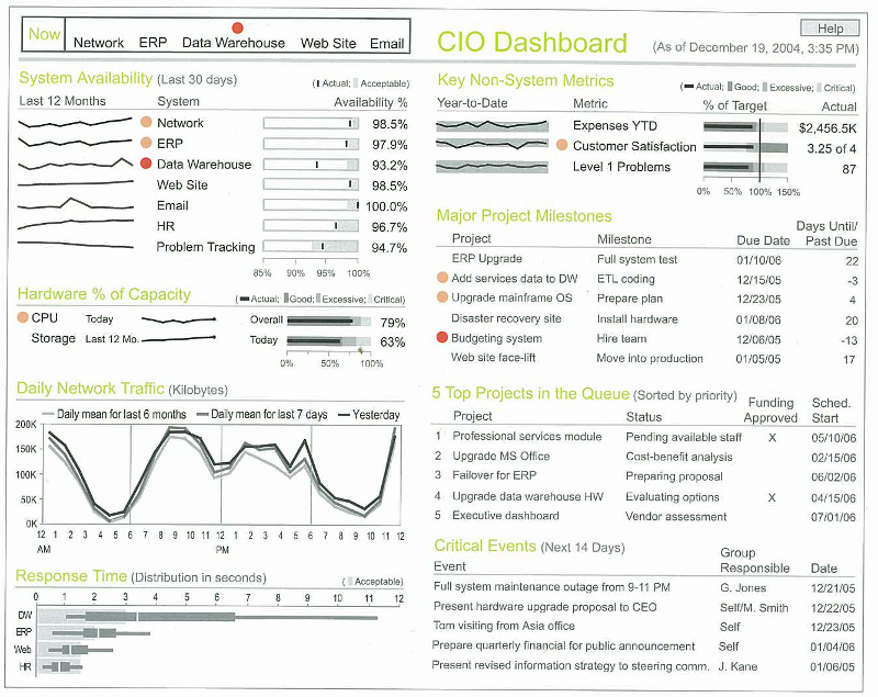 Example Of A Cio Dashboard By Stephen Few  Data Dashboards