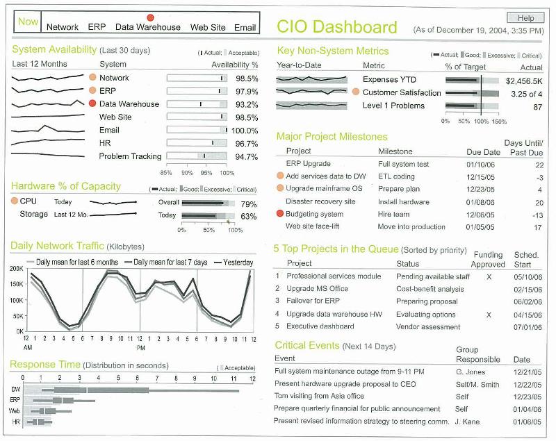 Example Of A Cio Dashboard By Stephen Few Data Dashboards