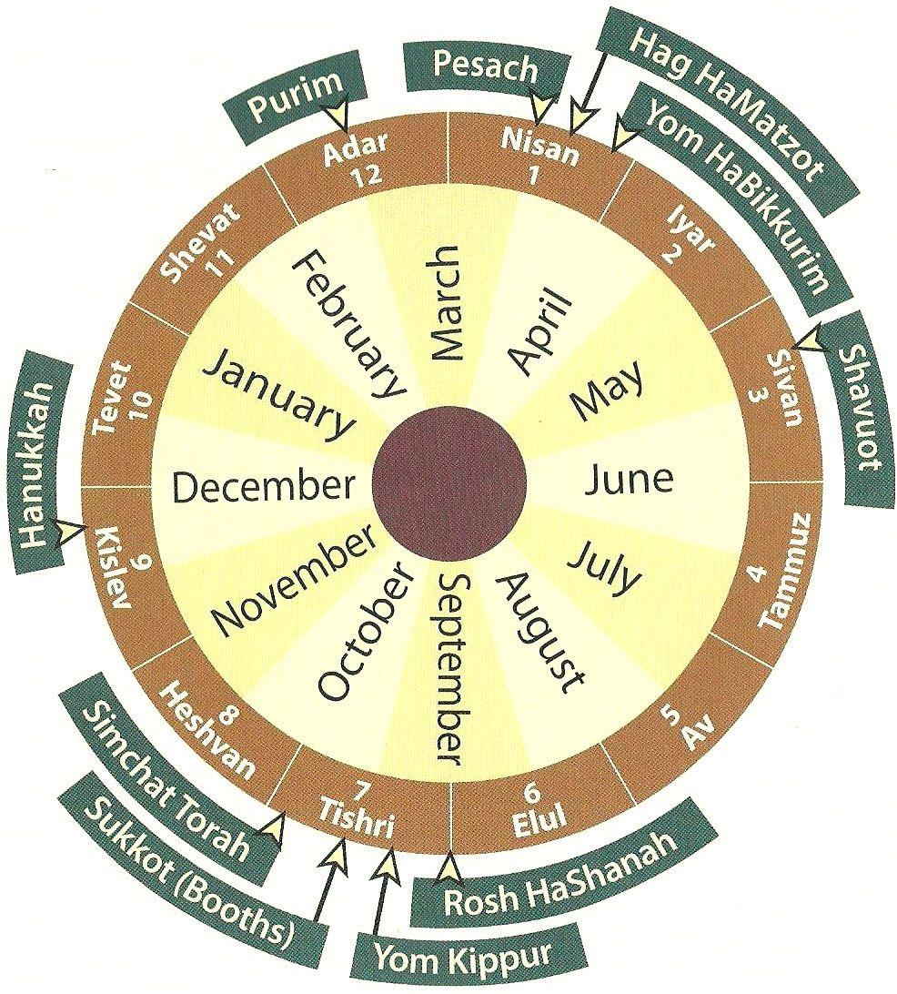 Jewish Calendar Fesivals Jewish calendar, Sukkot, Shavuot