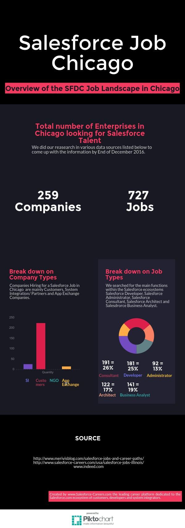 Salesforce Job Chicago Landscape Piktochart Infographic