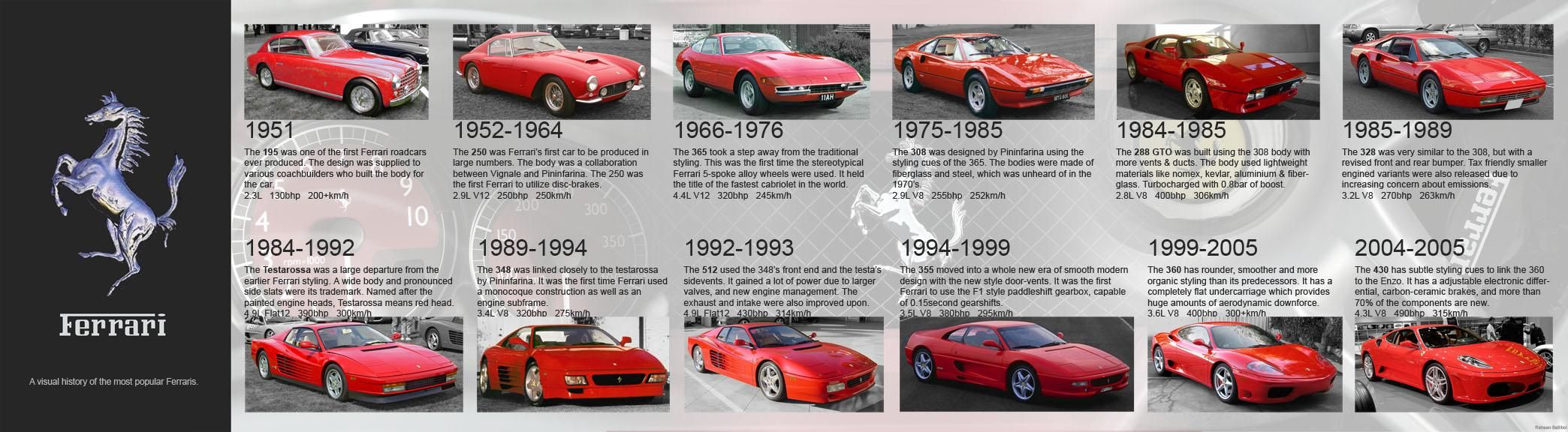 History Of Ferrari - Lessons - Tes Teach