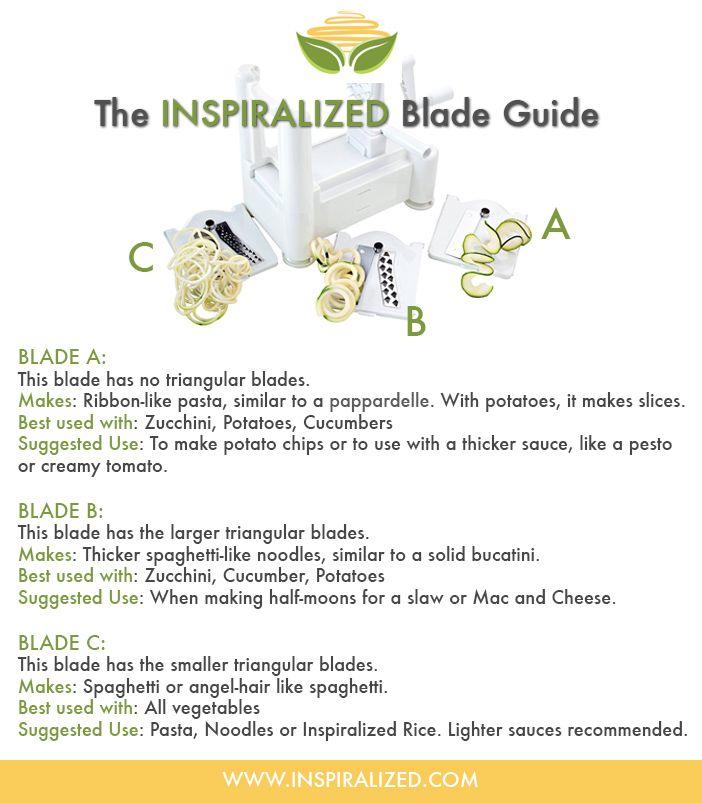 INSPIRALIZED BLADES A, B, C