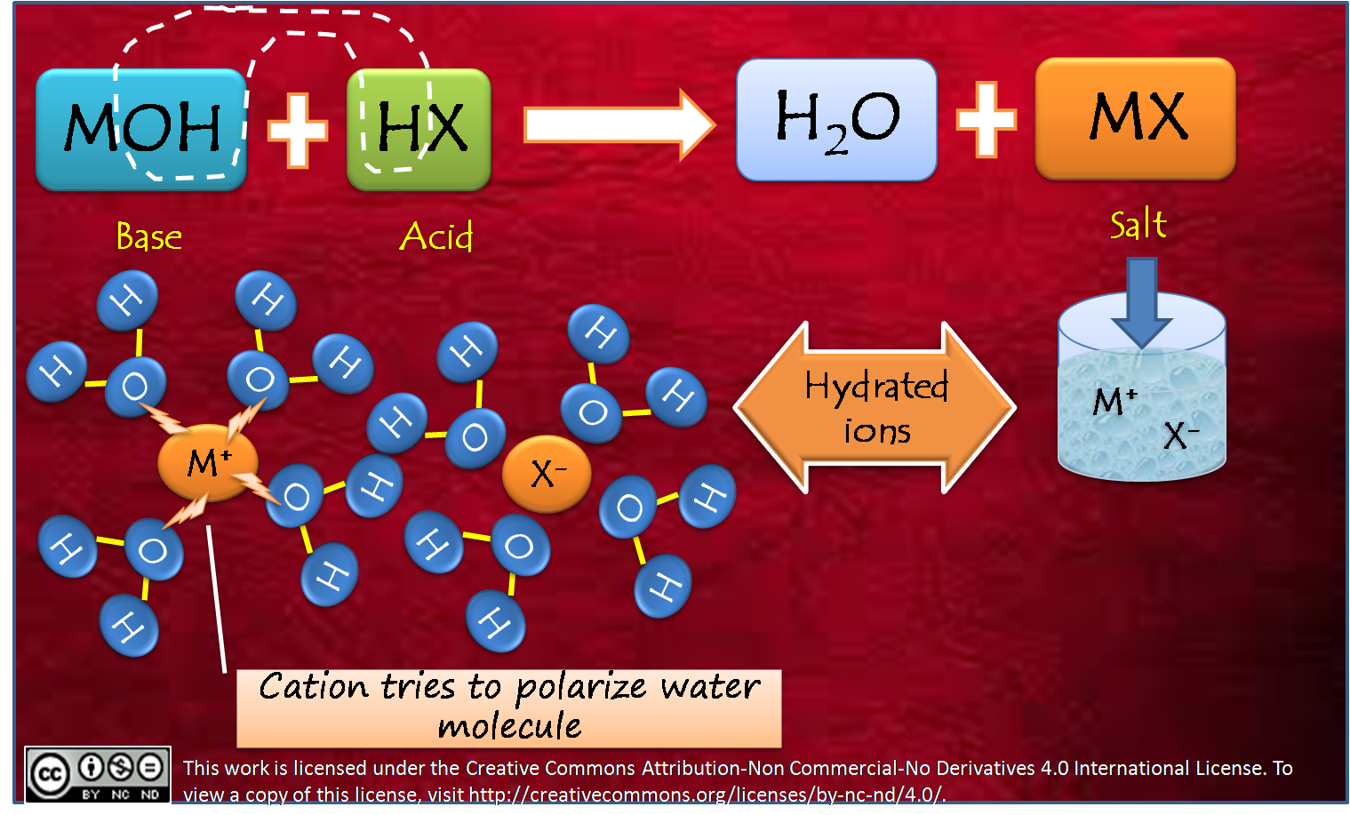 Hydrolysis Of Salts