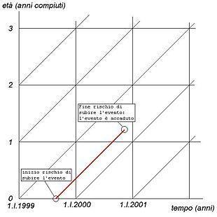 Diagramma di lexis wikipedia diagrammi pinterest diagramma di lexis wikipedia ccuart Gallery