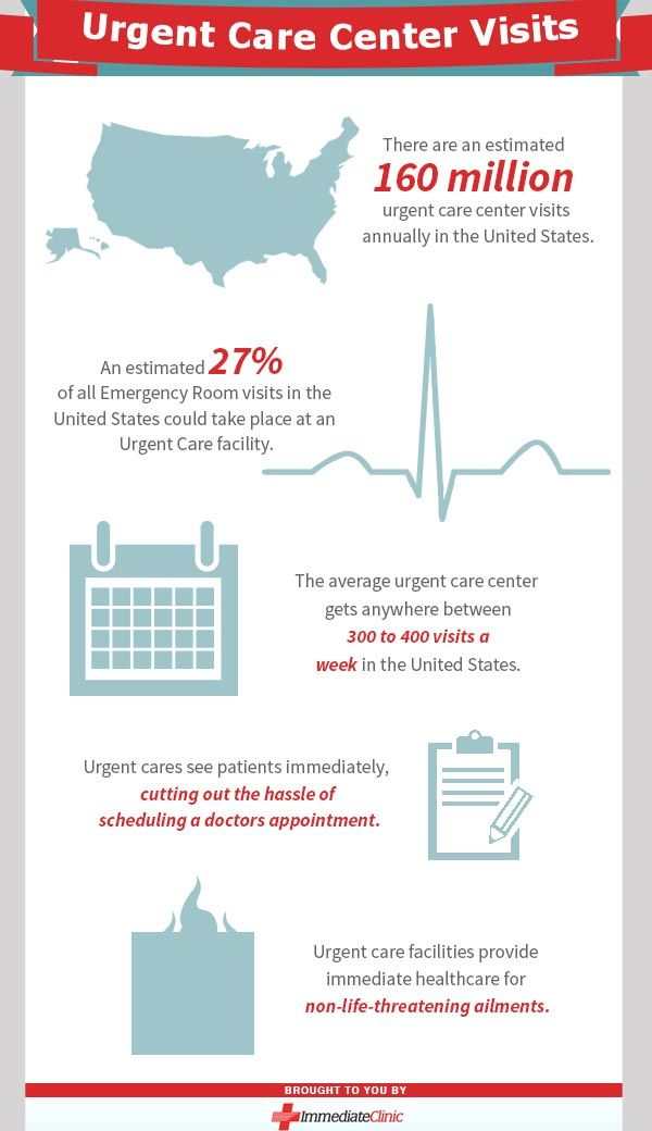 There Are An Estimated 160 Million Urgent Care Center Visits