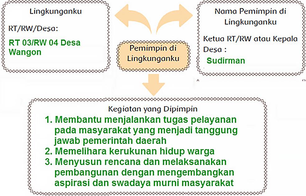 Kunci Jawaban Halaman 1 2 5 6 7 8 9 11 12 Tema 7 Kelas 6 Buku Peta Pikiran Kerja Kelompok