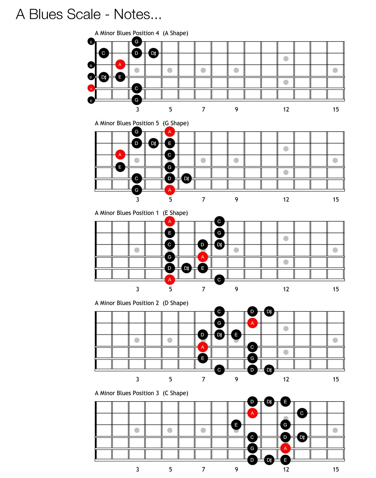 Blues Scale In The Note Of A
