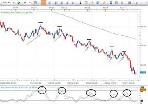 Getting the Best Forex Swing Trading Strategy Pdf (With ...
