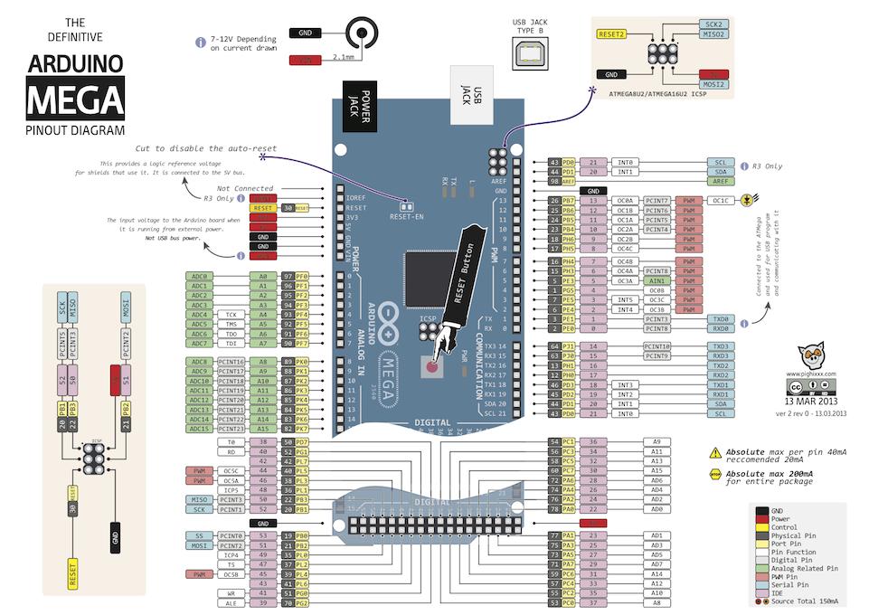 Arduino Mega Pinout Diagram