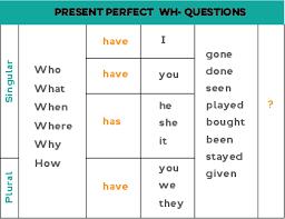 Resultado de imagen de present perfect | Vocabulario en ingles, Ingles  palabras, Vocabulario ingles español