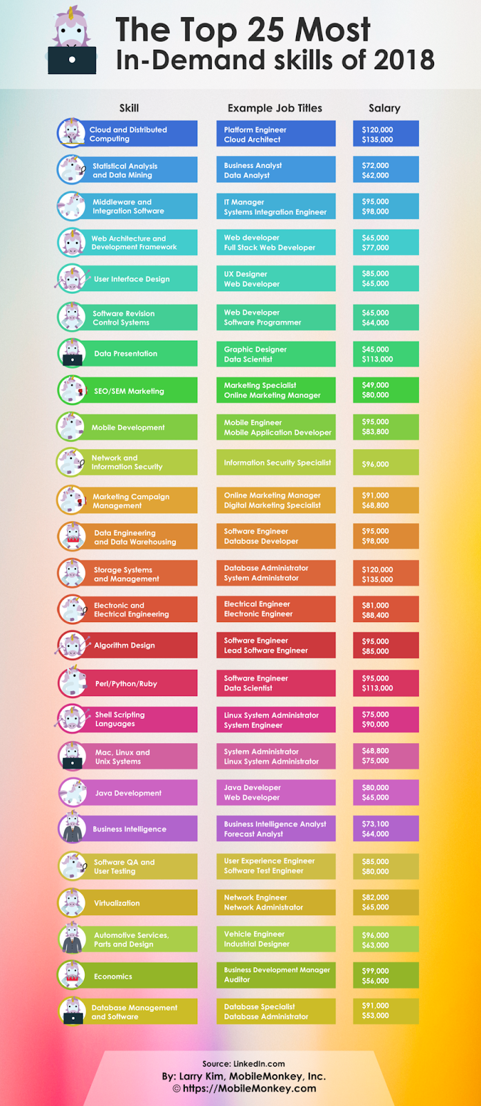 The 25 Most In Demand Job Skills Right Now According To Linkedin Inc Com Business Trends Skills Job