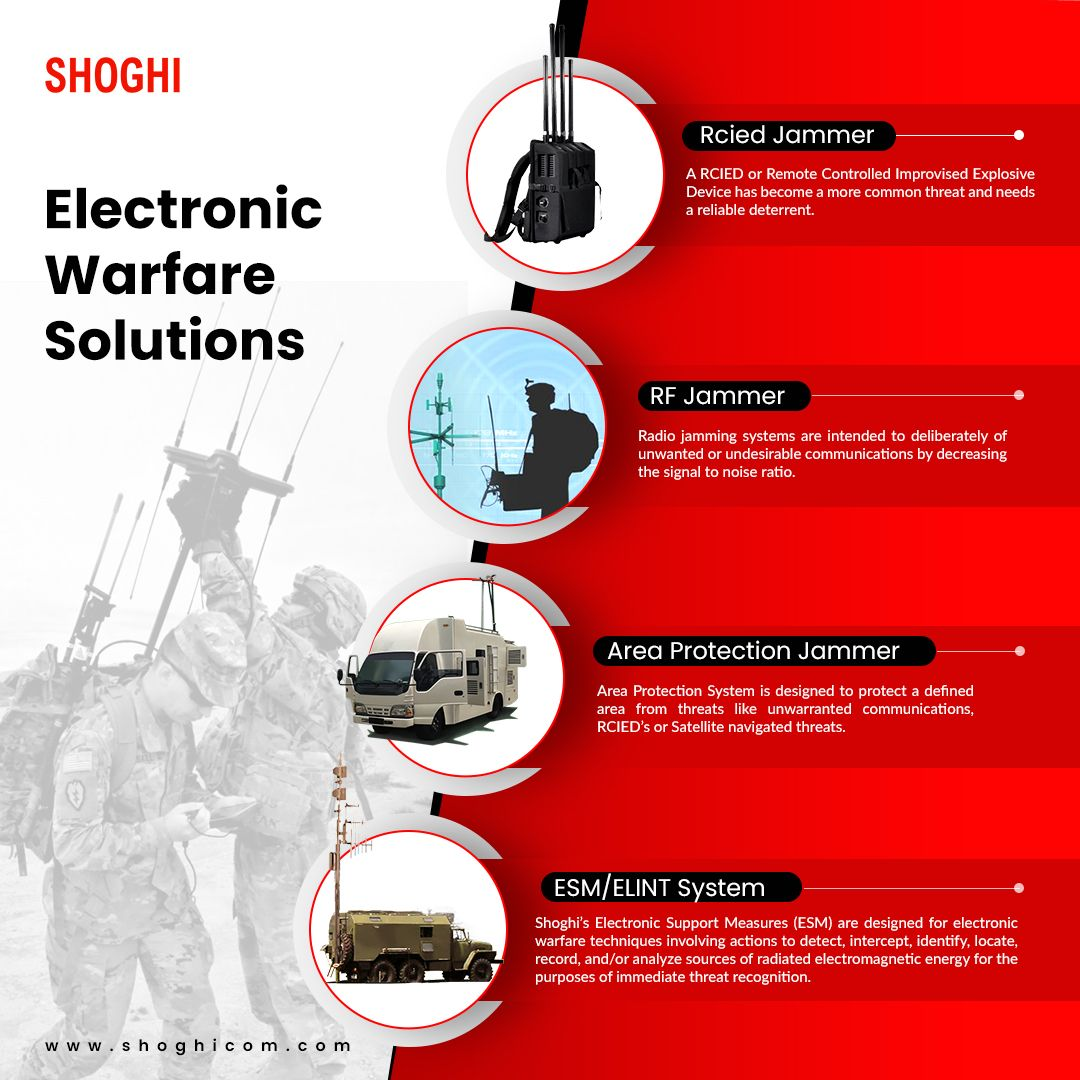 Shoghi Electronic warfare systems and countermeasures