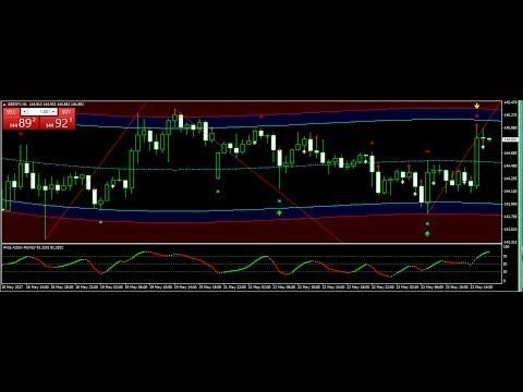 Gbp usd best time to trade forex