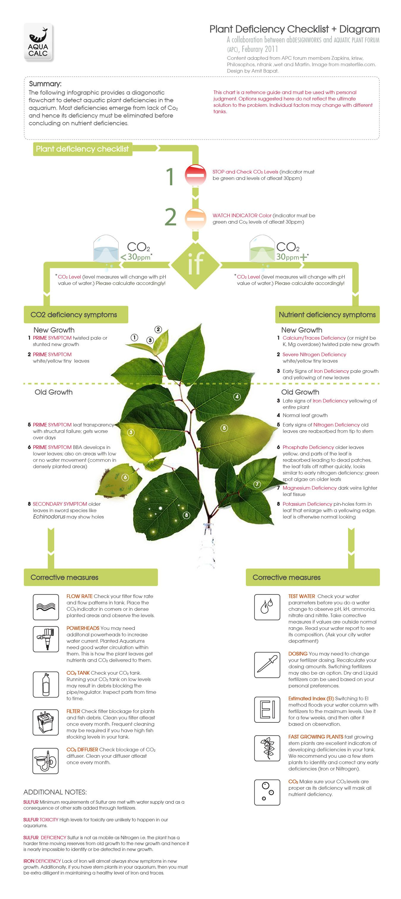 Plant Deficiency Checklist