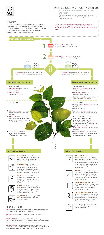 Plant Deficiency Checklist