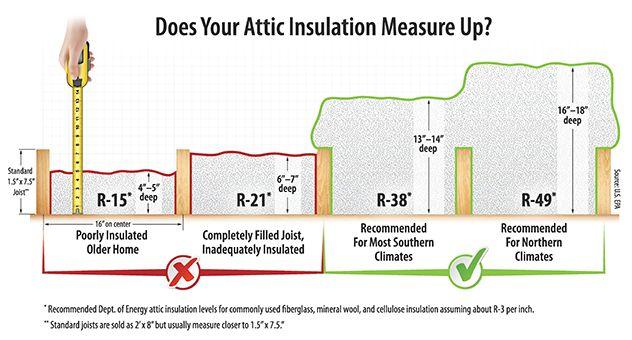 Rule Your Attic Sealing And Insulating Tips Attic Design Attic Storage Attic Rooms