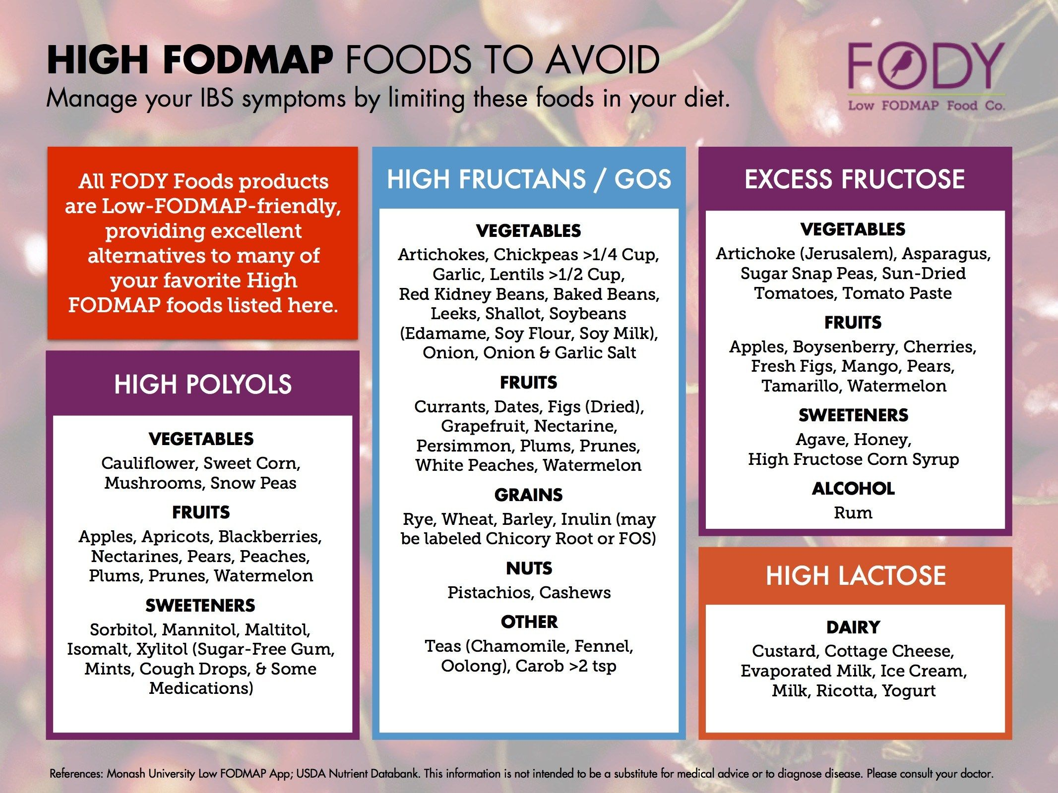 Fody food co low fodmap products resources fodmap resources fody food co low fodmap products resources publicscrutiny Choice Image