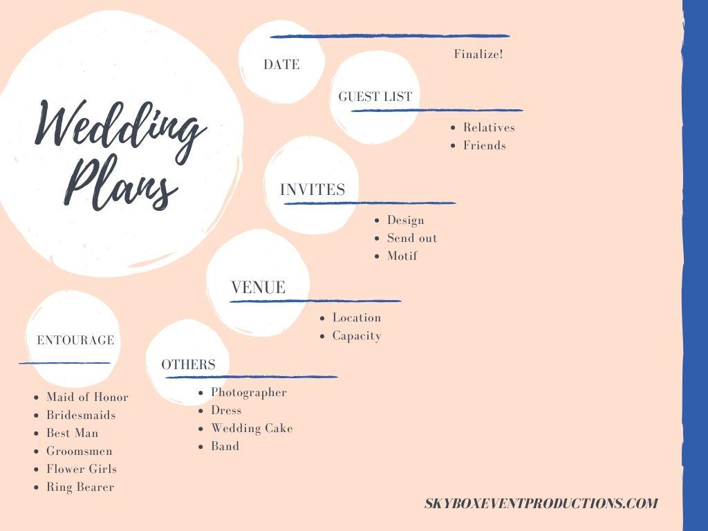 Wedding Planning Mind Map Design Mind Map Template Mind Map