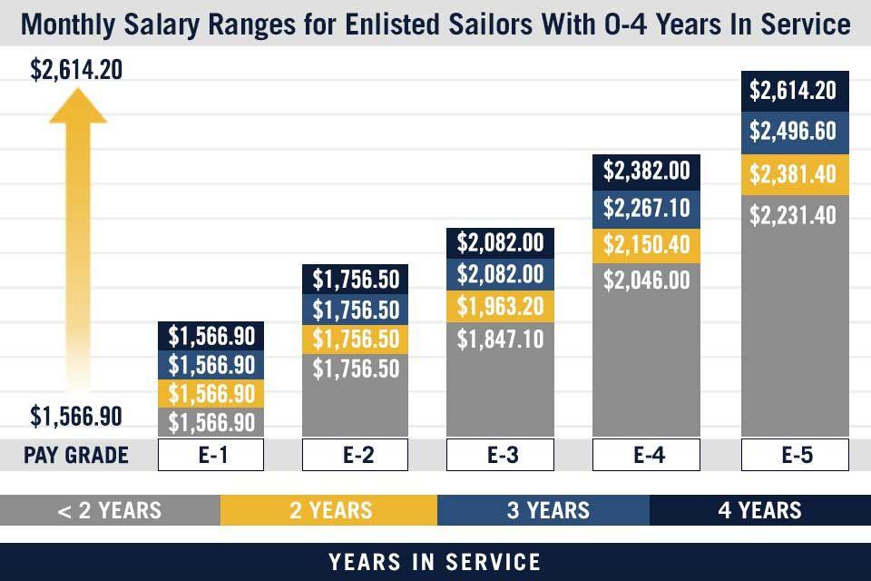 U S Navy Pay Grade Charts Military Salaries
