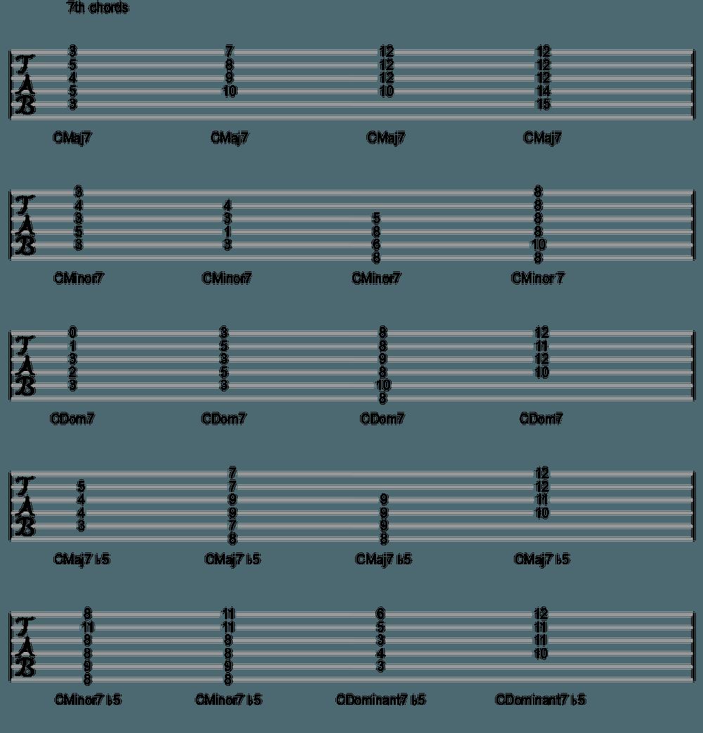 7th chord diagrams free sheet music music theory and instrument 7th chord diagrams free sheet music music theory and instrument lessons at https hexwebz Choice Image