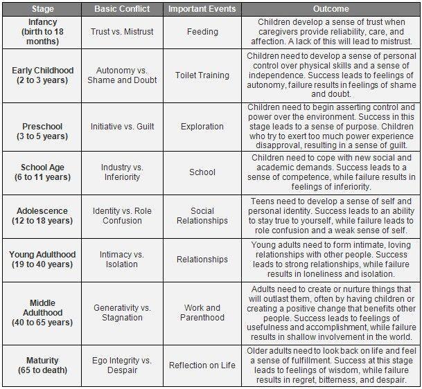 Analysis of Erikson's Theories on Development Essay Sample