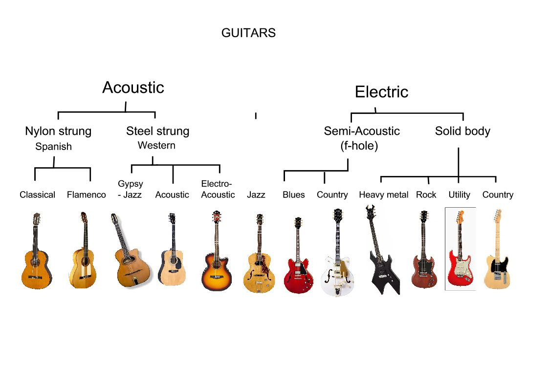guitar family tree educational guitar general guitar tools music. Black Bedroom Furniture Sets. Home Design Ideas