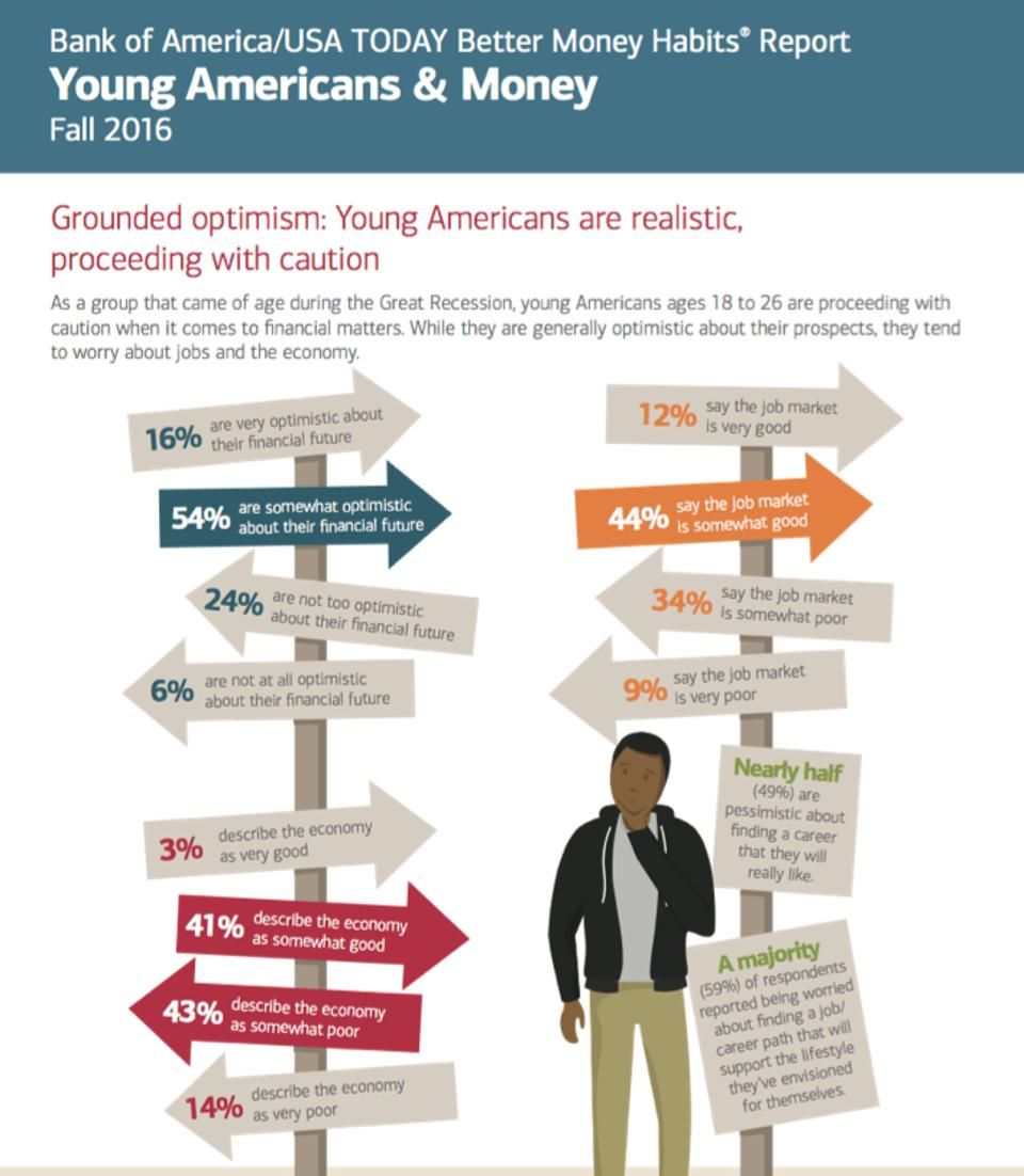 Survey Gen Z Millennials Struggle With Adulting Bank Of