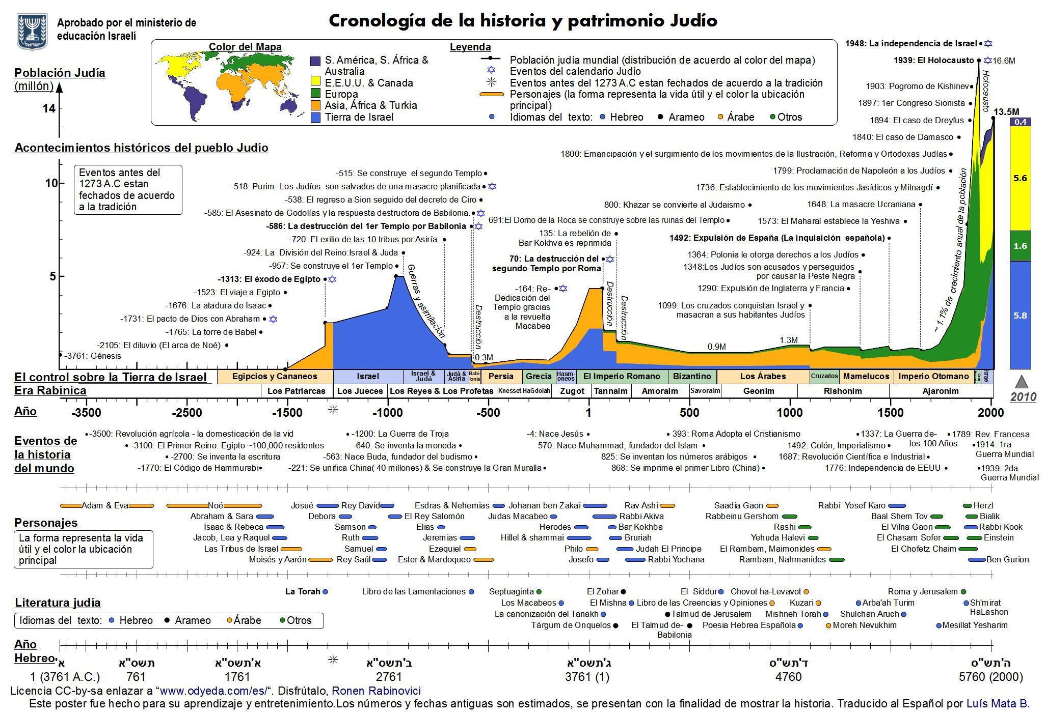 Cronologia Judio