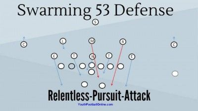 Youth Football Playbooks For Defense Pdf Football Defense