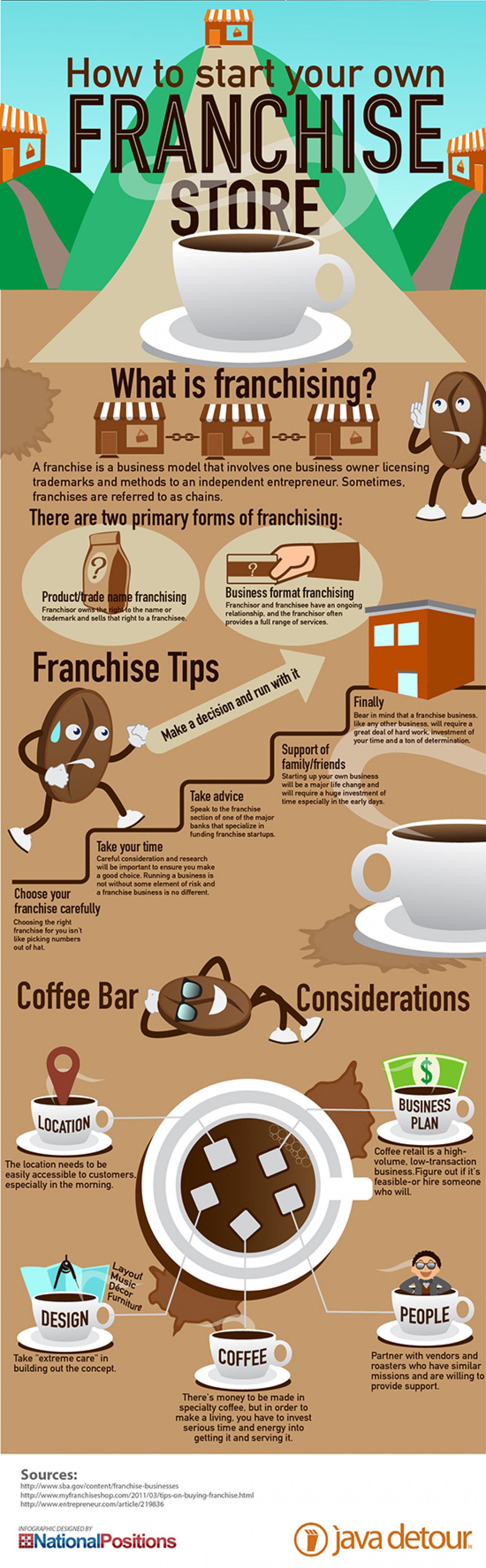 Franchising: A form of liscensing in which a franchiser, in exchange for a finacial commitment, grants a franchise the right to market its product in accordance with the franchisers standards.