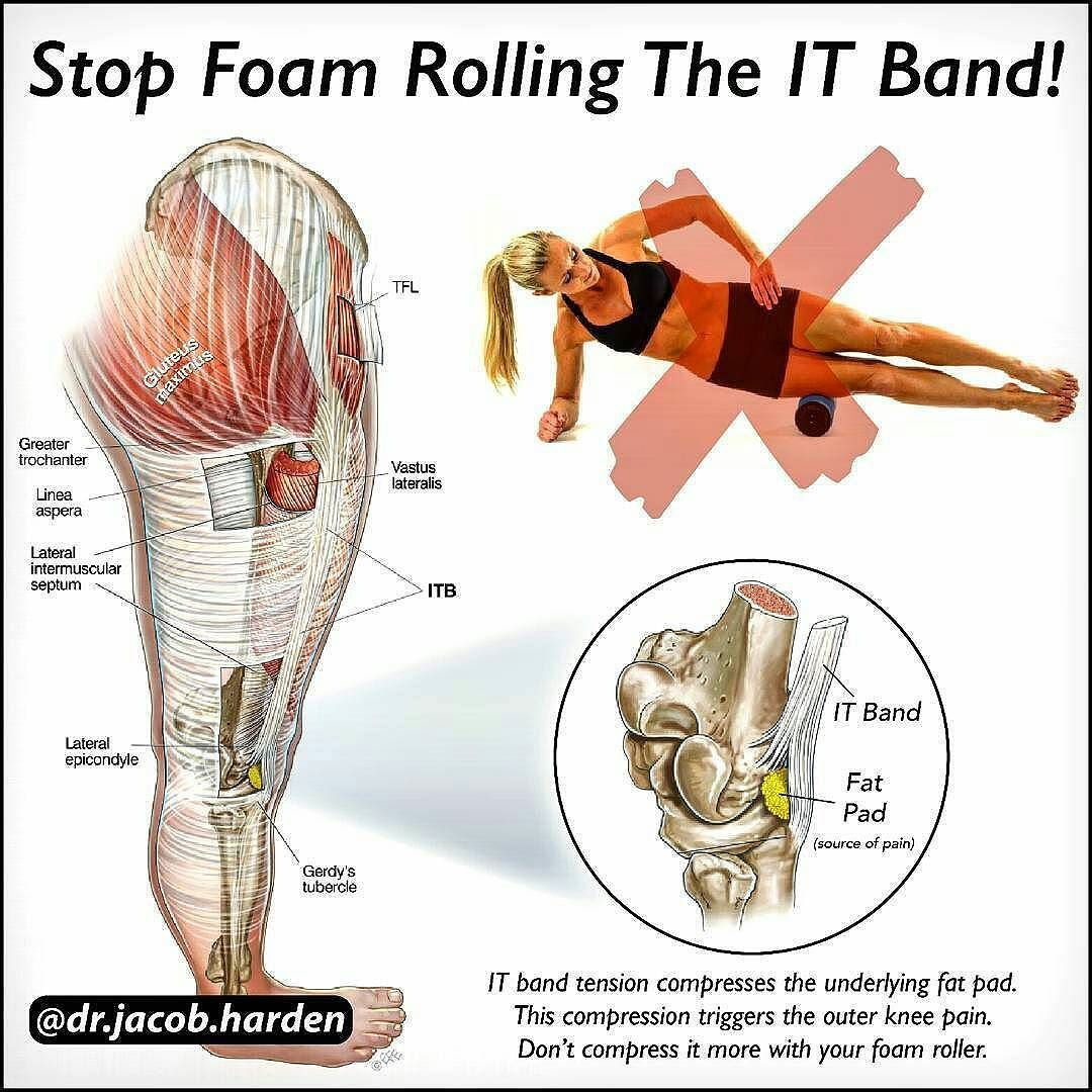 21++ Tight it band knee pain ideas in 2021