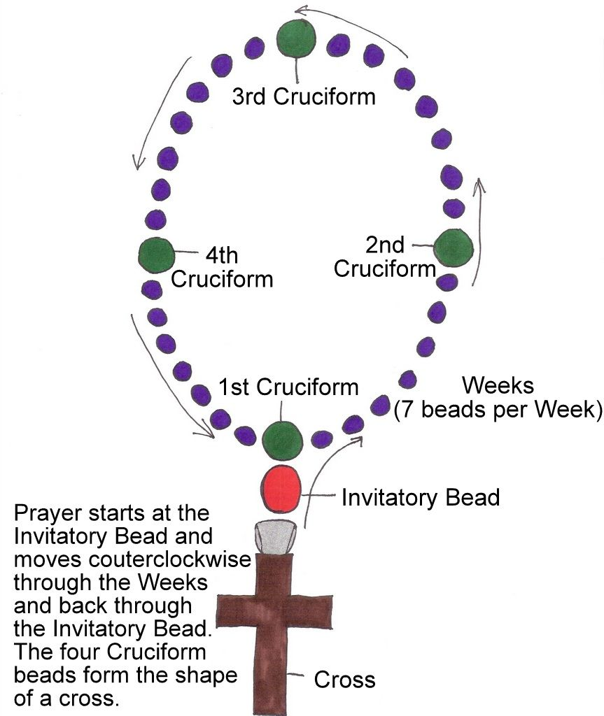 anglican rosary rosary prayer prayer beads rosary beads bible prayers episcopal church [ 863 x 1024 Pixel ]