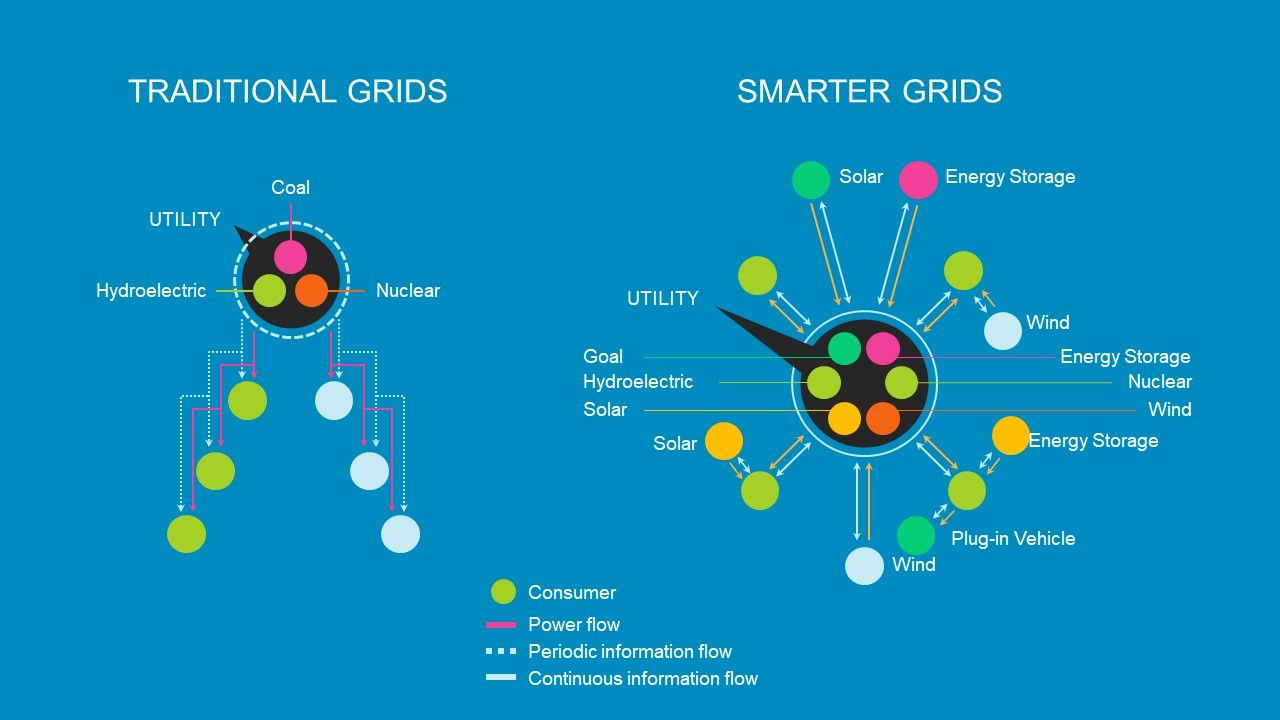 Comparison Of Traditional And Smart Grid Types Of Renewable Energy Powerpoint Templates Green Energy