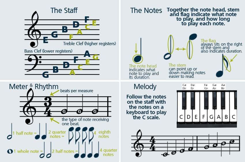 How To Read Sheet Music Step By Step Instructions With Images