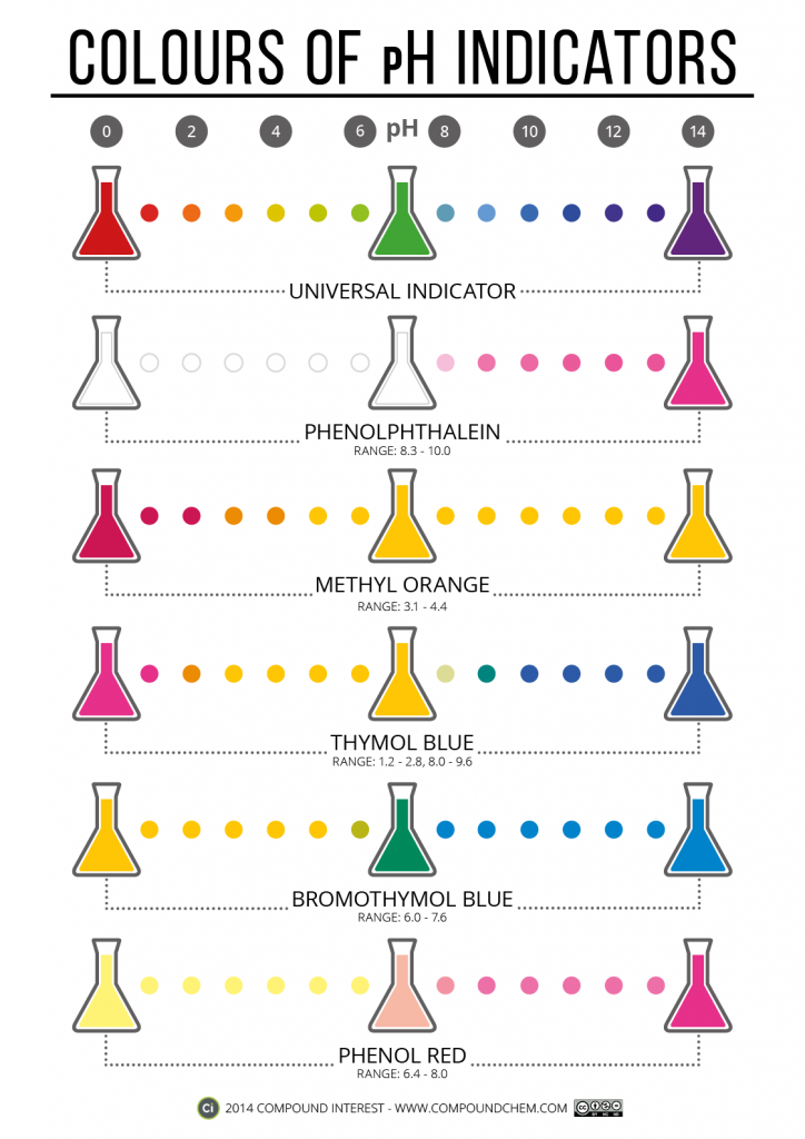 Graphic showing colours of  number ph indicators at different values click  visit site to read more download teaching moments pinterest also rh