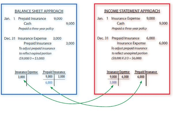 Income Measurement  Accounting