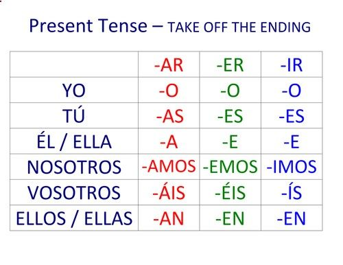 For ar er and ir verbs in the following tenses present preterit imper tps tes teaching resource spanish verb endings also check out this easy way to practice conjugating rh pinterest