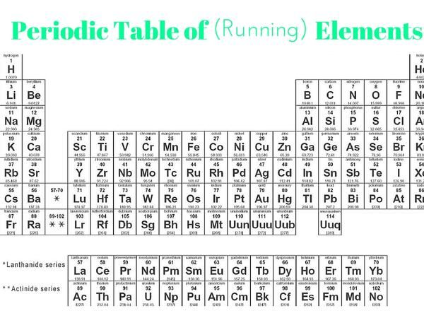from a running science geek to another Running Pinterest - new periodic table abbreviation lead