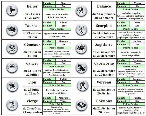 """Résultat de recherche d'images pour """"horoscope en francais"""""""
